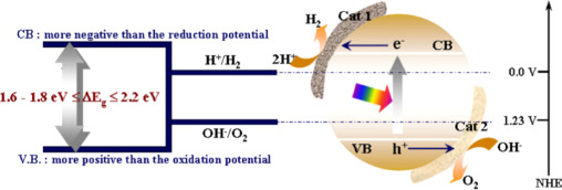 Hydrogen from photo-catalytic water splitting process: A