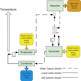 Recycling waste heat energy using vapour absorption heat