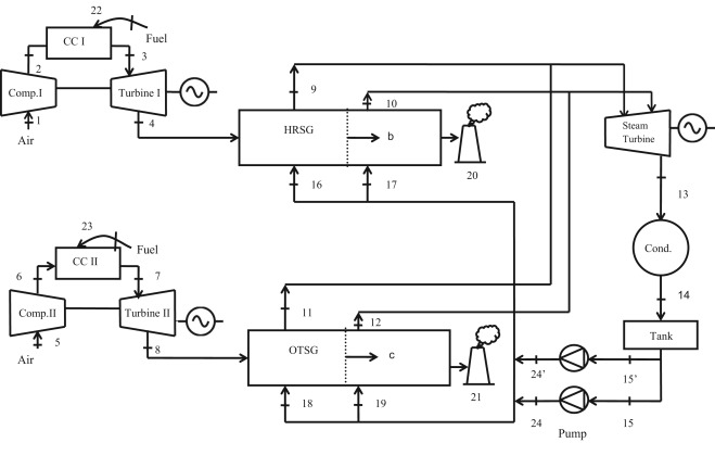 Performance analysis of combined cycle power plants: A case