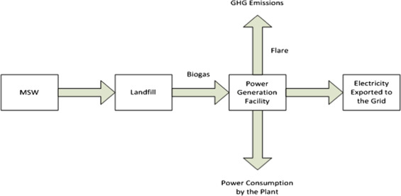 Greenhouse effect reduction by recovering energy from waste