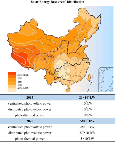 Development mode for renewable energy power in China
