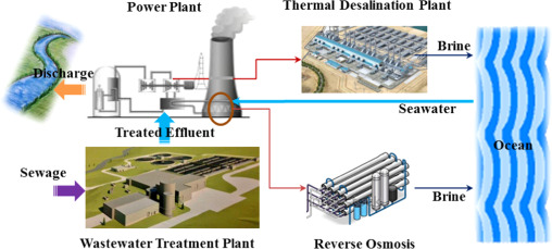 Energy and water autarky of wastewater treatment and power