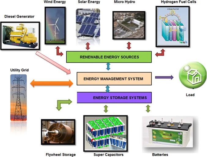 optimization in microgrids with hybrid energy systems \u2013 a reviewdownload full size image fig 1 hybrid renewable energy