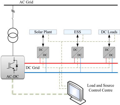 1 s2.0 S1364032115001847 gr7 a survey on the contributions of power electronics to smart grid ge332max h ultra wiring diagram at panicattacktreatment.co