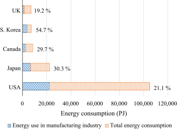 a85a77e653 Towards greener machine tools – A review on energy saving strategies ...
