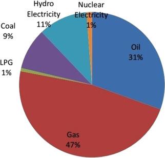 2013 pakistan pdf yearbook energy