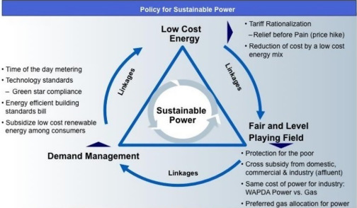 An overview of energy status and development in Pakistan