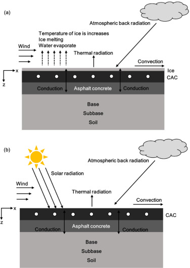 A review on hydronic asphalt pavement for energy harvesting and snow