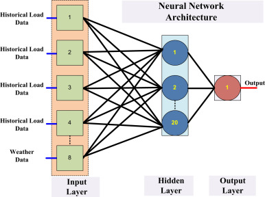 A review on artificial intelligence based load demand