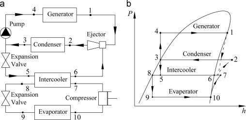 A review on versatile ejector applications in refrigeration