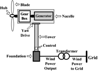 Miraculous Future Research Directions For The Wind Turbine Generator System Wiring 101 Photwellnesstrialsorg