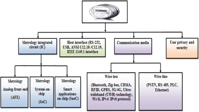 Performance analysis of smart metering for smart grid an overview download high res image 522kb publicscrutiny Image collections