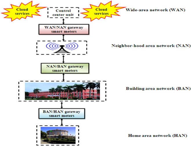 Performance analysis of smart metering for smart grid an overview download high res image 528kb publicscrutiny Image collections