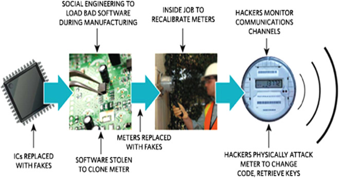 Performance analysis of smart metering for smart grid an overview download high res image 500kb publicscrutiny Image collections