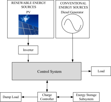 Renewable energy based off-grid rural electrification in
