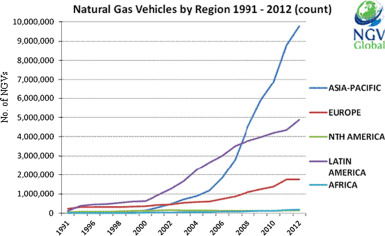 Technical overview of compressed natural gas cng as a download full size image fandeluxe Choice Image