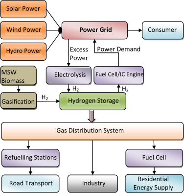 hydrogen as an energy source advantages and disadvantages