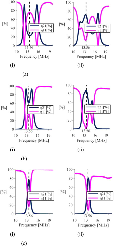 Wireless powering by magnetic resonant coupling: Recent