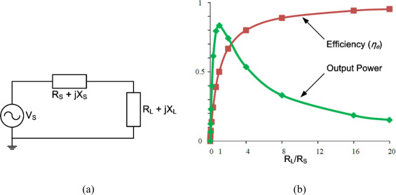 Wireless powering by magnetic resonant coupling: Recent trends in