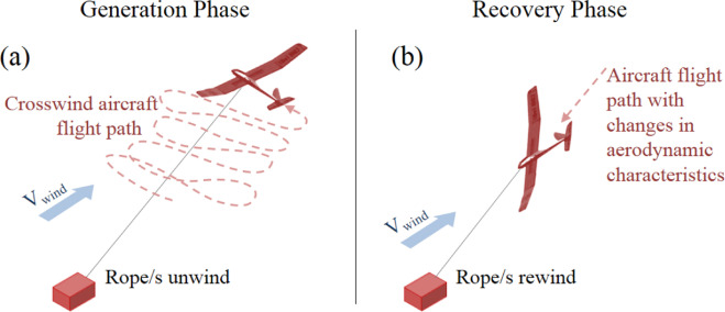 Airborne Wind Energy Systems: A review of the technologies