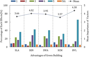 The influence of the advantages of green buildings on people purchase  intentions (Corresponding to the Question 10).