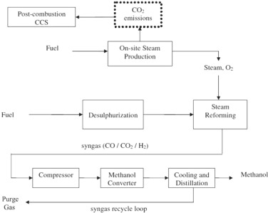 An overview of methanol as an internal combustion engine fuel