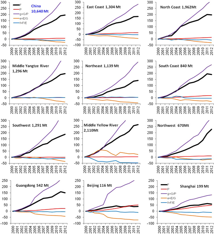 Understanding China׳s carbon dioxide emissions from both production