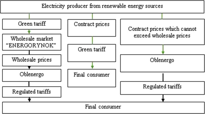 Historical, technical and economic aspects of biogas