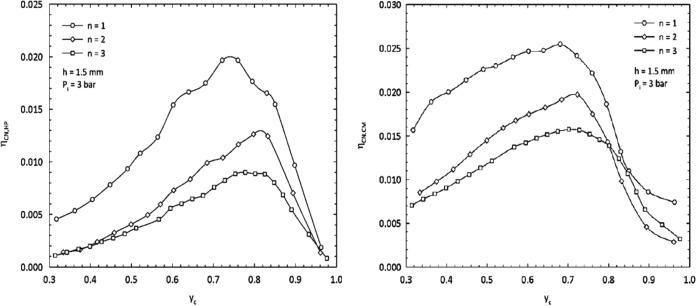 Experimental Computational And Optimization Studies Of Temperature
