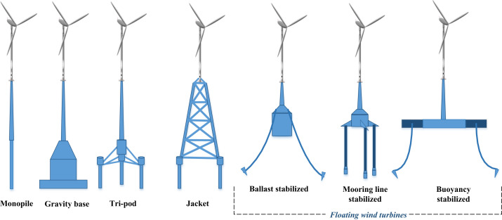 Wind energy: Trends and enabling technologies - ScienceDirect