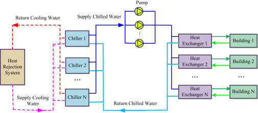 district cooling systems technology integration system rh sciencedirect com District Heating and Cooling Heating or Cooling of Water