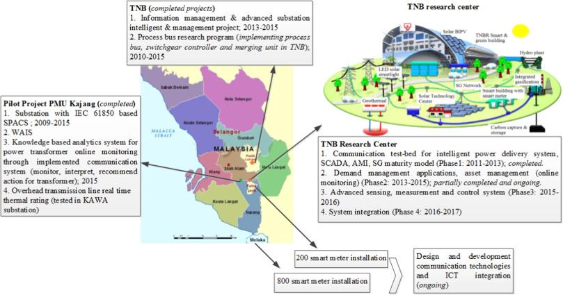 Future strategic plan analysis for integrating distributed renewable