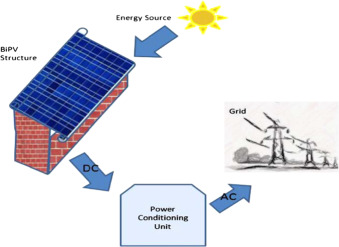 Recent advances in solar photovoltaic systems for emerging trends