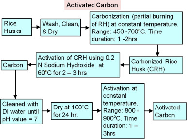 Potential Applications Of Rice Husk Ash Waste From Rice Husk