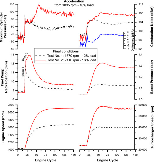 Combustion noise radiation during dynamic diesel engine