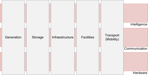 Energy management and planning in smart cities - ScienceDirect