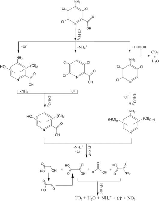 Review On The Recent Improvements In Sonochemical And Combined