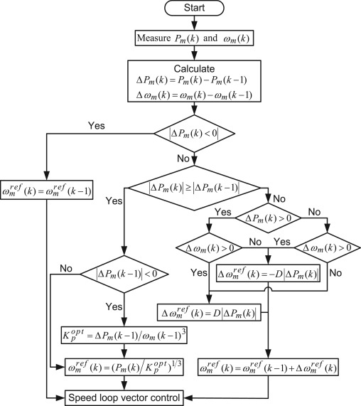 A Review Of Conventional And Advanced Mppt Algorithms For Wind