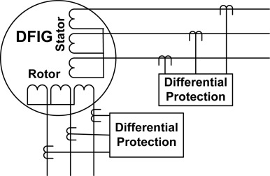 Internal electrical protection of wind turbine with doubly