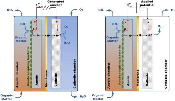 Microbial electrolysis cells: An emerging technology for wastewater