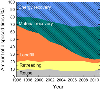 Opportunities and barriers for producing high quality fuels