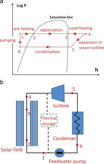 Control systems for direct steam generation in linear
