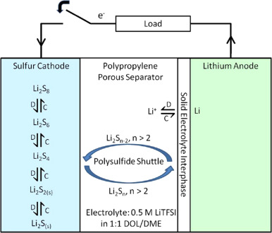 A review on electric vehicle battery modelling: From Lithium