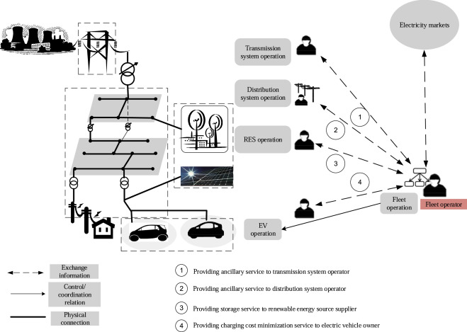 Electric vehicle fleet management in smart grids: A review