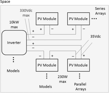 Selection and configuration of inverters and modules for a