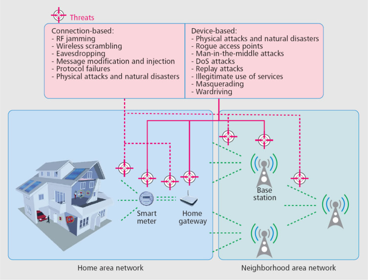 A survey on smart metering and smart grid communication - ScienceDirect