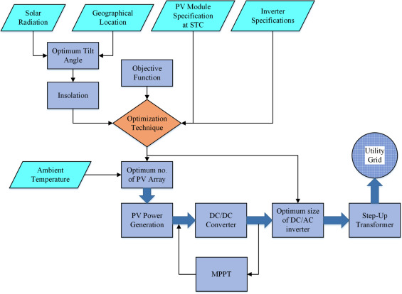 A Review On Modeling Design Methodology And Size Optimization Of Photovoltaic Based Water Pumping Standalone And Grid Connected System Sciencedirect