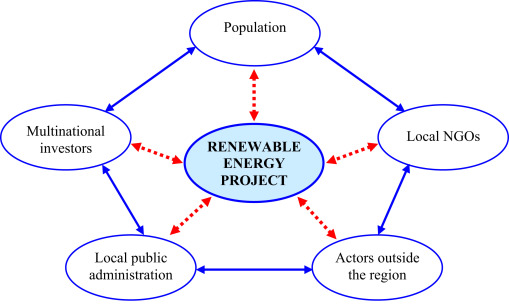 Public policies to support the development of renewable