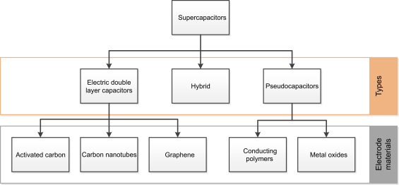 Review on supercapacitors: Technologies and materials - ScienceDirect