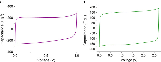 Review on supercapacitors: Technologies and materials